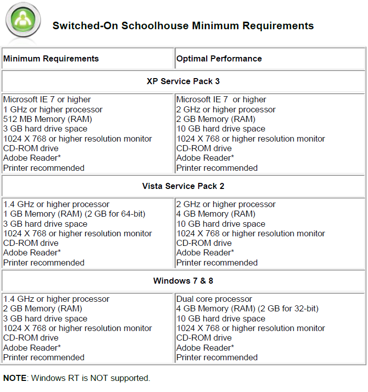 2011 Sos Requirements. 2013 Switched On Schoolhouse. Worksheet. 10th Grade Science Worksheets At Clickcart.co